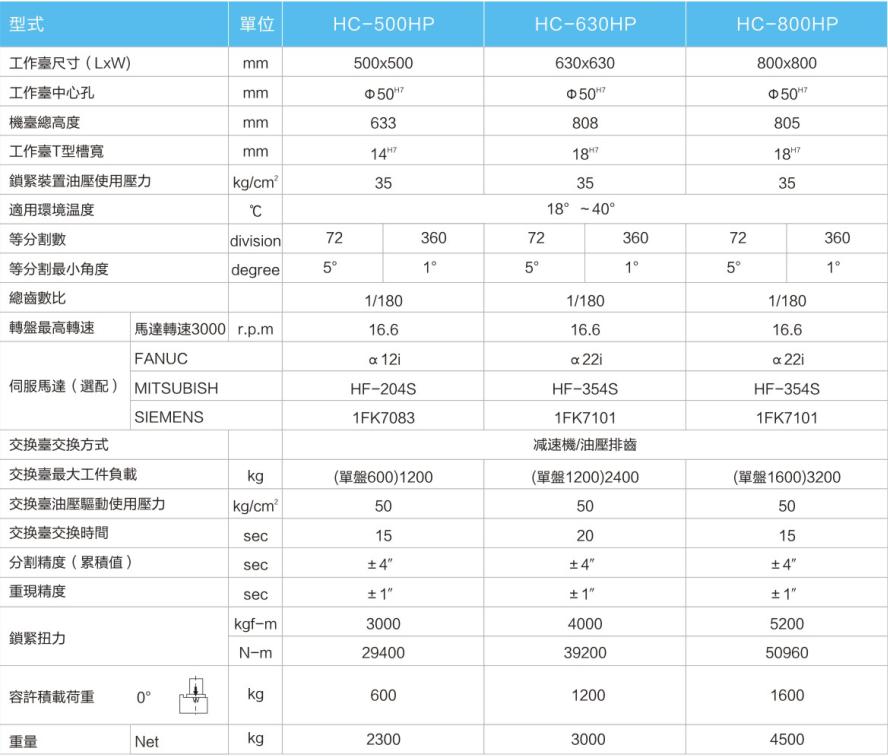 HC型数控双盘CNC卧式分度盘_HC型夜市双盘卧式娱乐项目图片